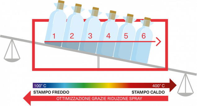 RANGE OF<br />OPTIMIZER<br />DIE LUBRICANTS